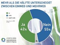 PRO MEHRWEG – Verband zur Förderung von Mehrwegverpackungen e.V., Düsseldorf